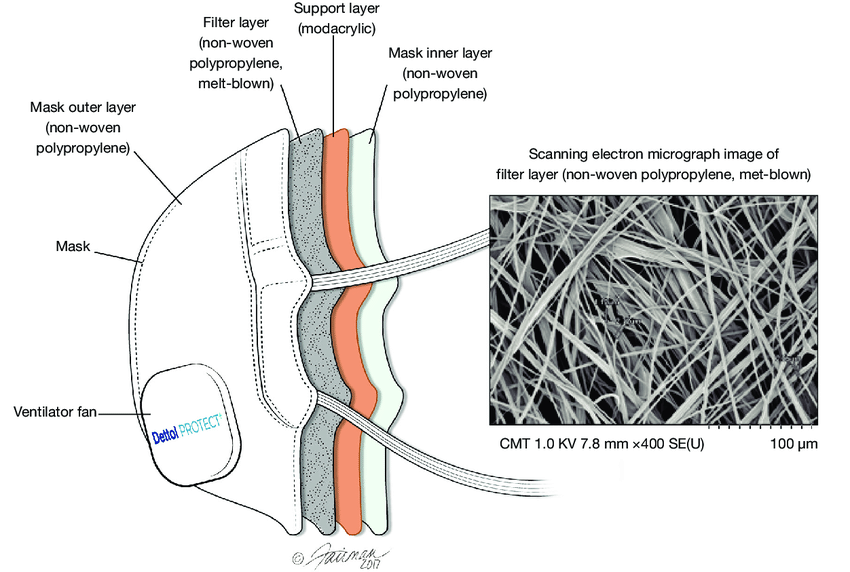 Schematic of the test mask showing the various layers
