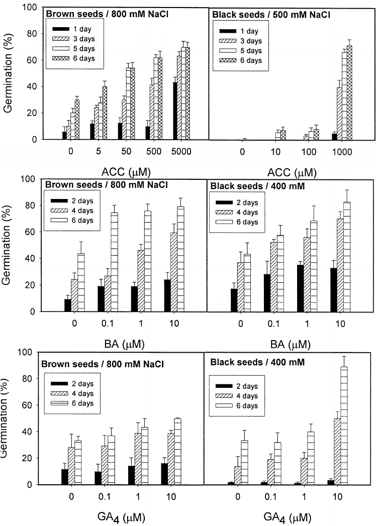 Percent germination of brown and black seeds of Suaeda