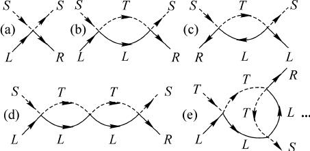 Perturbation theory diagrams determining (a) J , (b, d