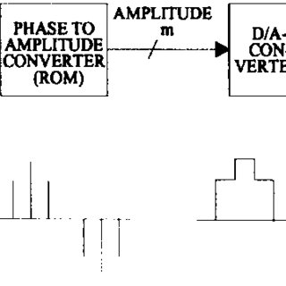 (PDF) A direct digital synthesizer with an on-chip D/A