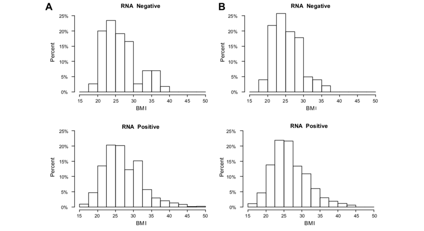 Histograms of BMI for the included subjects by HCV RNA