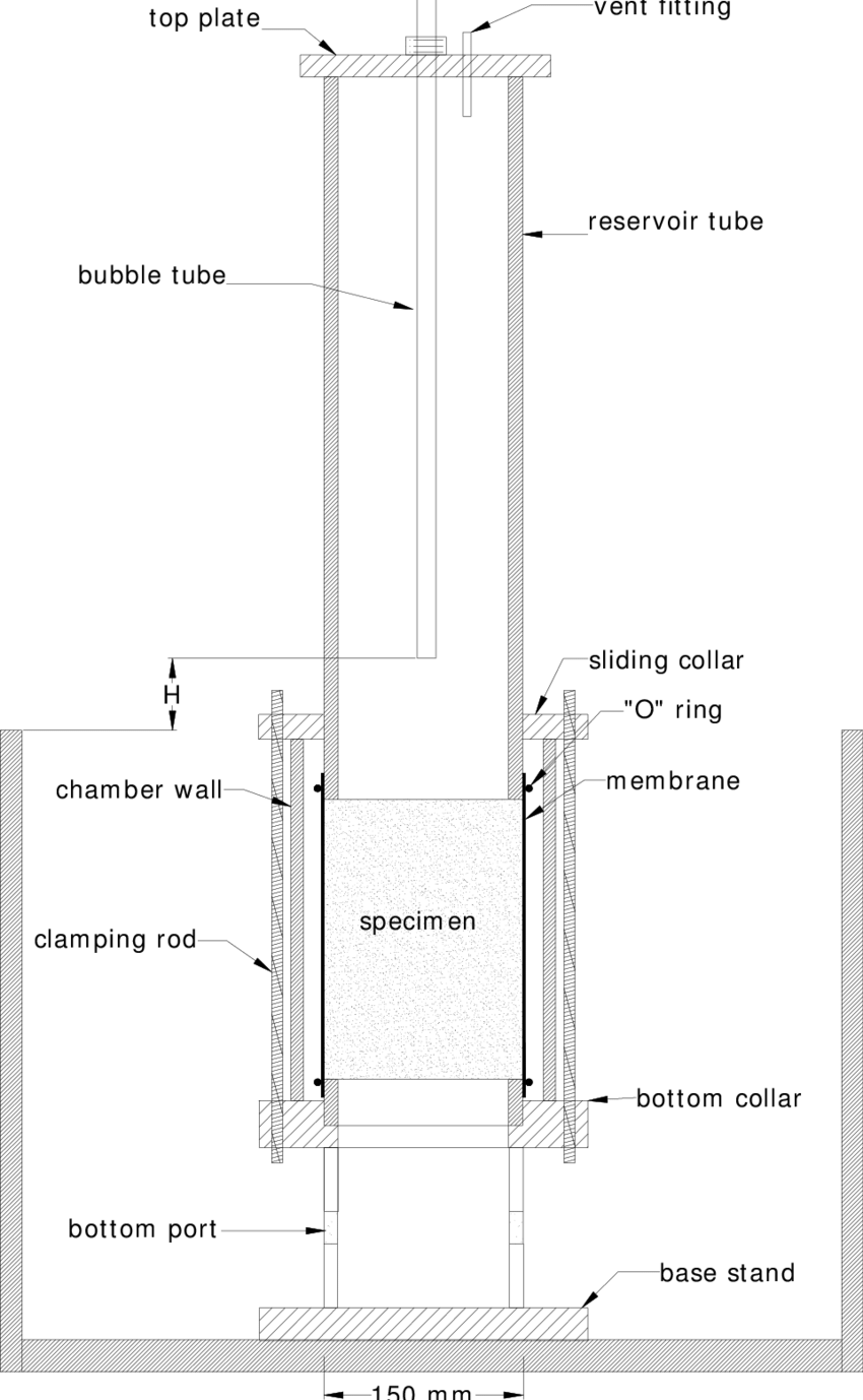 hight resolution of 14 bubble tube constant head permeameter