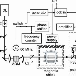 Response of the two-beam self-oscillating magnetometer to