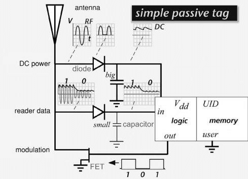 Schematic Depiction of Simple Passive RFID Tag   Download ...