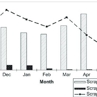 (PDF) Scrap loss reduction using the 5-whys analysis
