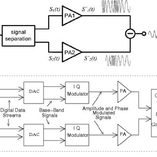 (PDF) A 90-W Peak Power GaN Outphasing Amplifier With