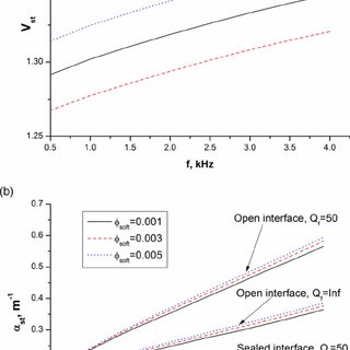 Frequency dependence of the Stoneley wave velocity (a) and
