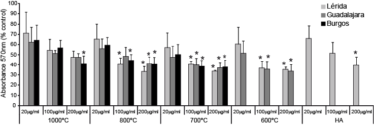 MC3T3-E1 proliferation analysis by MTT assay on cells