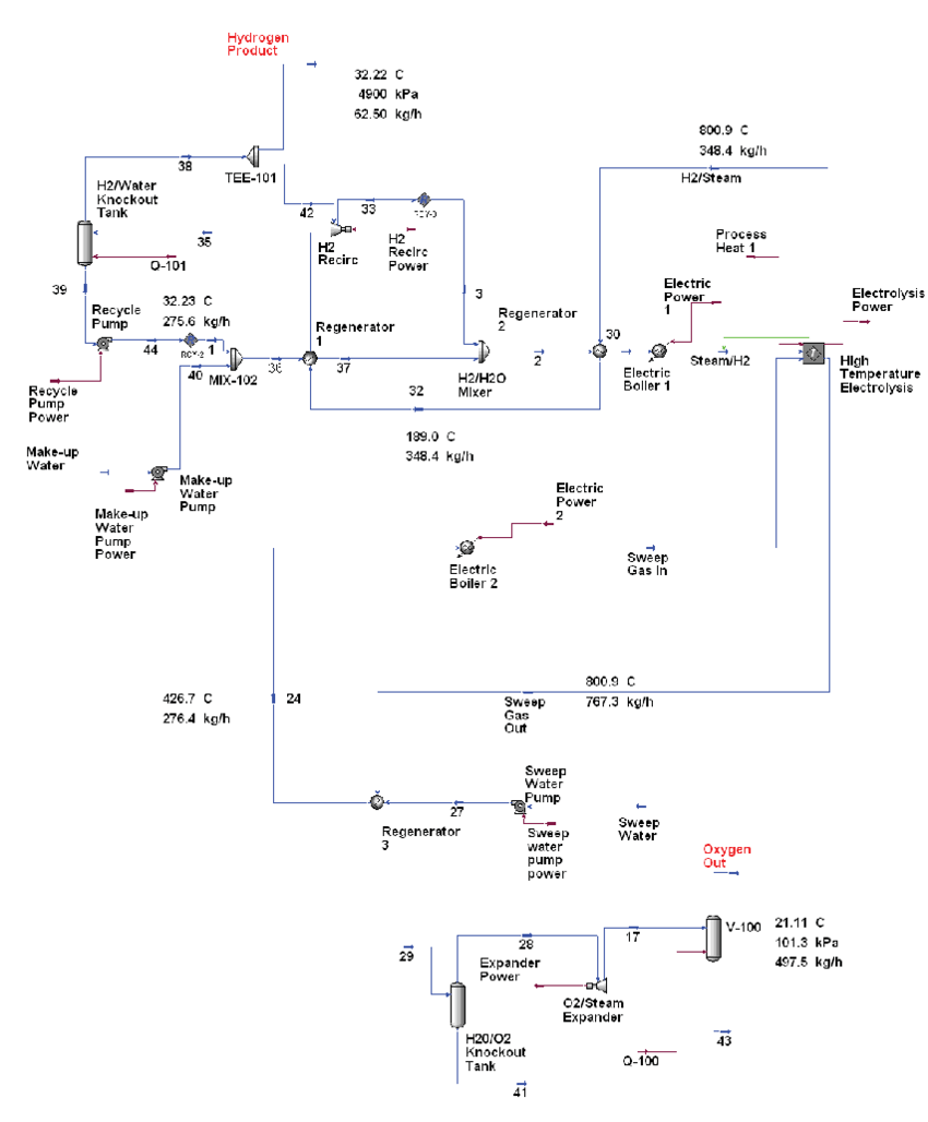 hight resolution of process flow diagram for all electric 1500 kg day hydrogen production plant