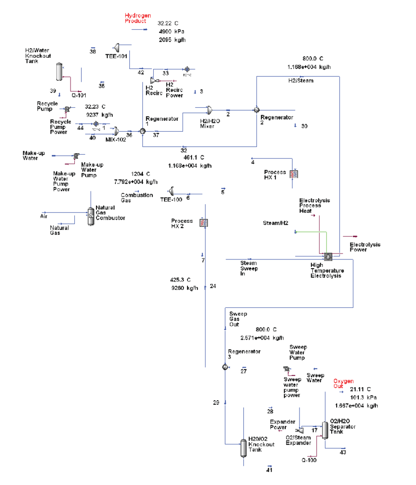 hight resolution of process flow diagram for reference 50 000 kg day hydrogen production plant