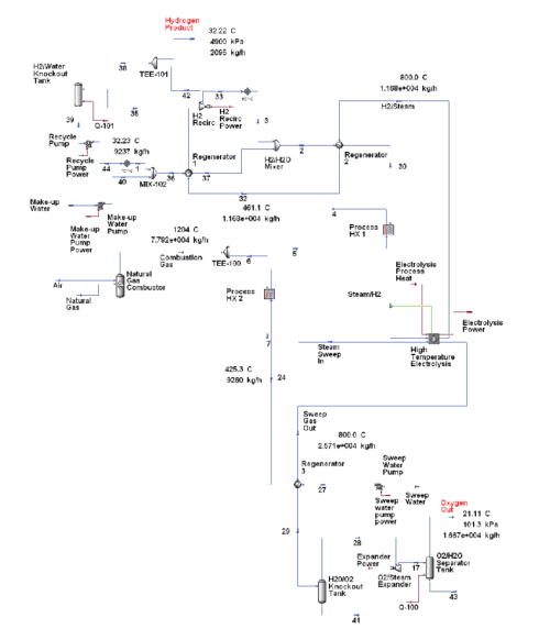 small resolution of process flow diagram for reference 50 000 kg day hydrogen production plant