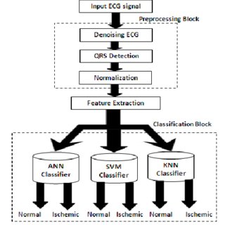 (PDF) ANN, SVM and KNN classifiers for prognosis of