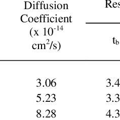 (PDF) ScienceDirect Studies on electrochromic properties