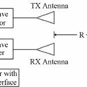 (PDF) Basics on Radar Cross Section Reduction Measurements