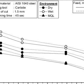 (PDF) Effects of Minimum Quantity Lubrication (MQL) on