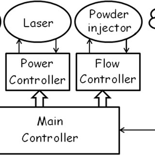 (PDF) Performance improvement of a laser cladding system