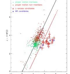 j h k s l colour colour diagram of the central field [ 850 x 1022 Pixel ]