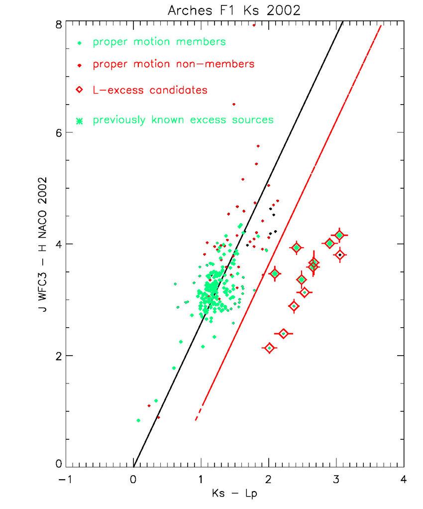 medium resolution of j h k s l colour colour diagram of the central field