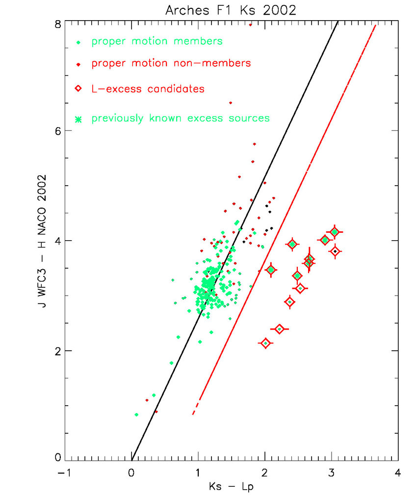 hight resolution of j h k s l colour colour diagram of the central field
