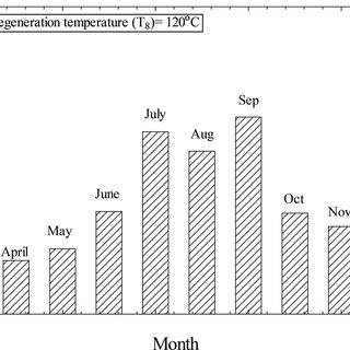 Principle of desiccant-based evaporative cooling