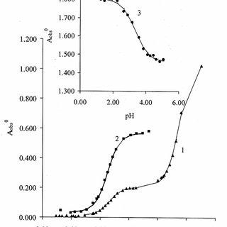 (PDF) Determination Of pKa Of Ammonium And Phenolic Groups