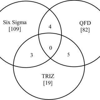 Six Sigma-TRIZ processes flow diagram (see online version