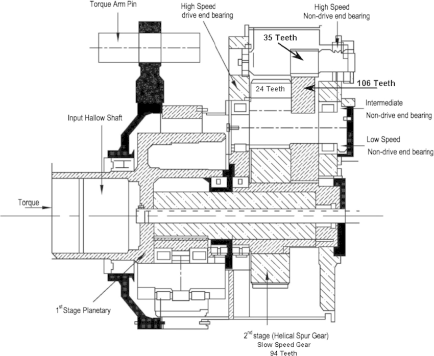 Sectional view of the wind turbine generator gearbox
