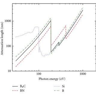 Calculated optical constants for Mo, Si, MoSi2, Mo5Si3