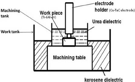 Sketch diagram of the EDM process.