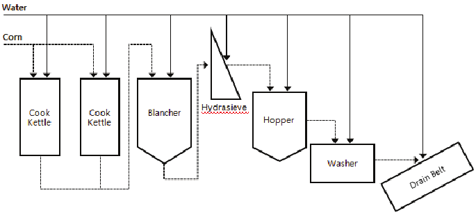 Simplified masa corn processing flow diagram. The dashed