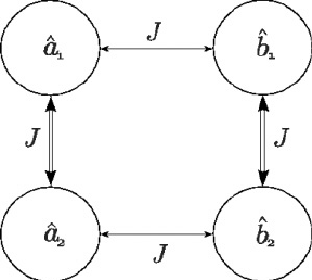 Schematic of our four-mode Bose-Hubbard system. The a ˆ i