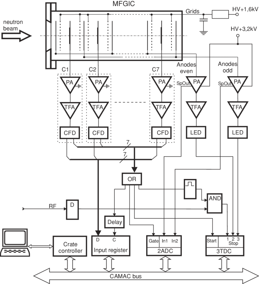 Block diagram of the electronic layout used for