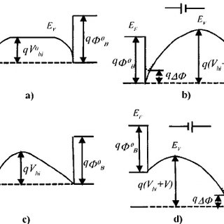 Polarization vs electric field hysteresis loop of a Au/PZT