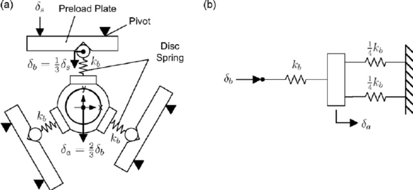 (a) Schematic diagram of preload mechanism with lever