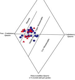 diamond diagram of kaimur group of sandstone after basu et al 1975  [ 850 x 1111 Pixel ]