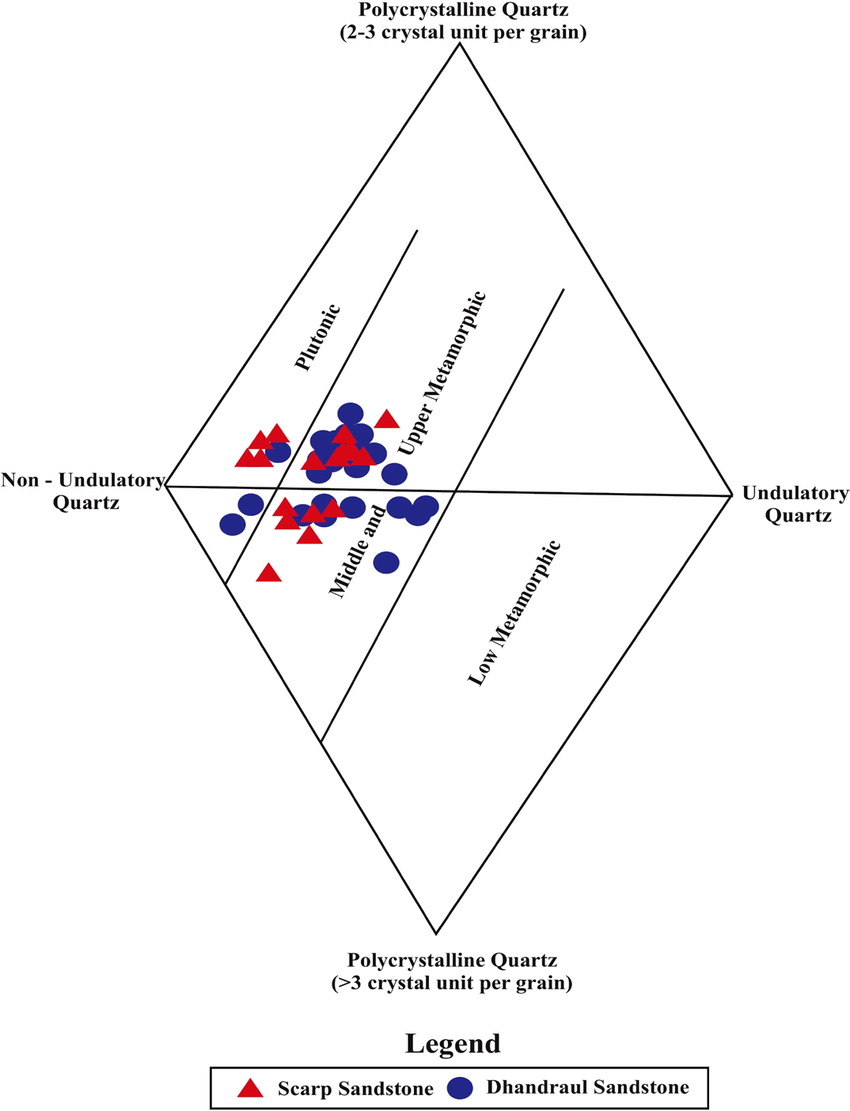 hight resolution of diamond diagram of kaimur group of sandstone after basu et al 1975