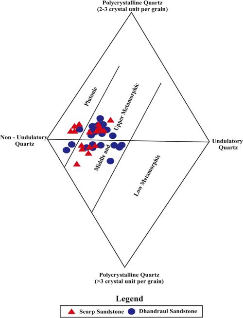 small resolution of diamond diagram of kaimur group of sandstone after basu et al 1975