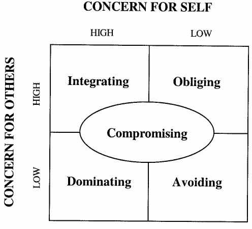 A Two-Dimensional Model of the Styles Of Handling