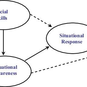 (PDF) A process model of social intelligence and problem