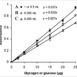 (PDF) Characterization and improvement of phenol-sulfuric
