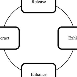 (PDF) Novel Framework to Improve Communication and