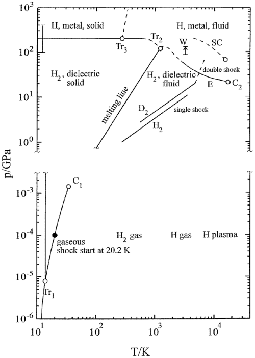 small resolution of phase diagram of hydrogen in the pressure temperature plane the notations are c