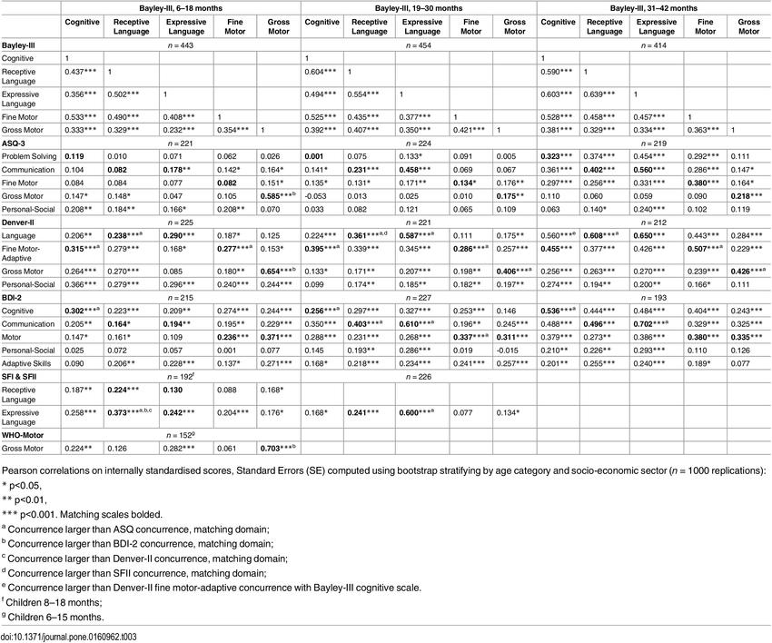 Correlations among Bayley-III Scales and between Scales in