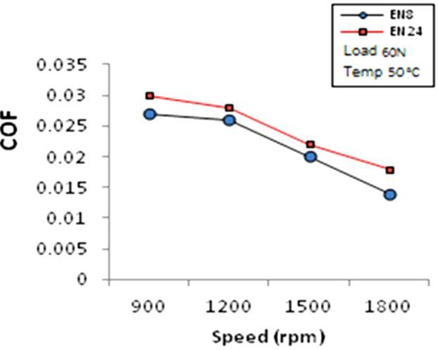 Coefficient of friction vs. speed at constant load