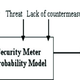 (PDF) Can We Assess and Monitor Privacy and Security Risk