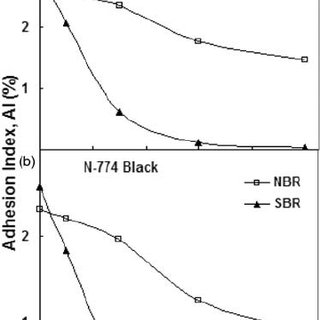 Stress–strain curves of NBR loaded with different