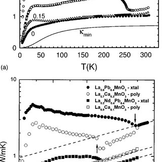 Comparison of thermal conductivity for various samples: (a