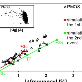 Time to Breakdown distributions obtained in NMOS devices