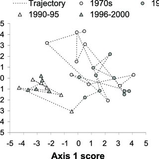 (PDF) Interannual variation in life-cycle characteristics