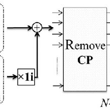 (PDF) DC-biased optical OFDM for IM/DD passive optical